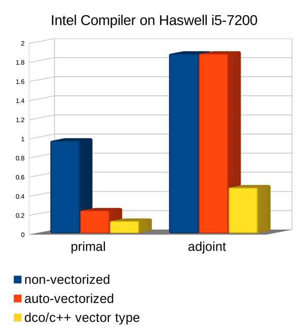 Intel Compiler on Haswell i5-7200