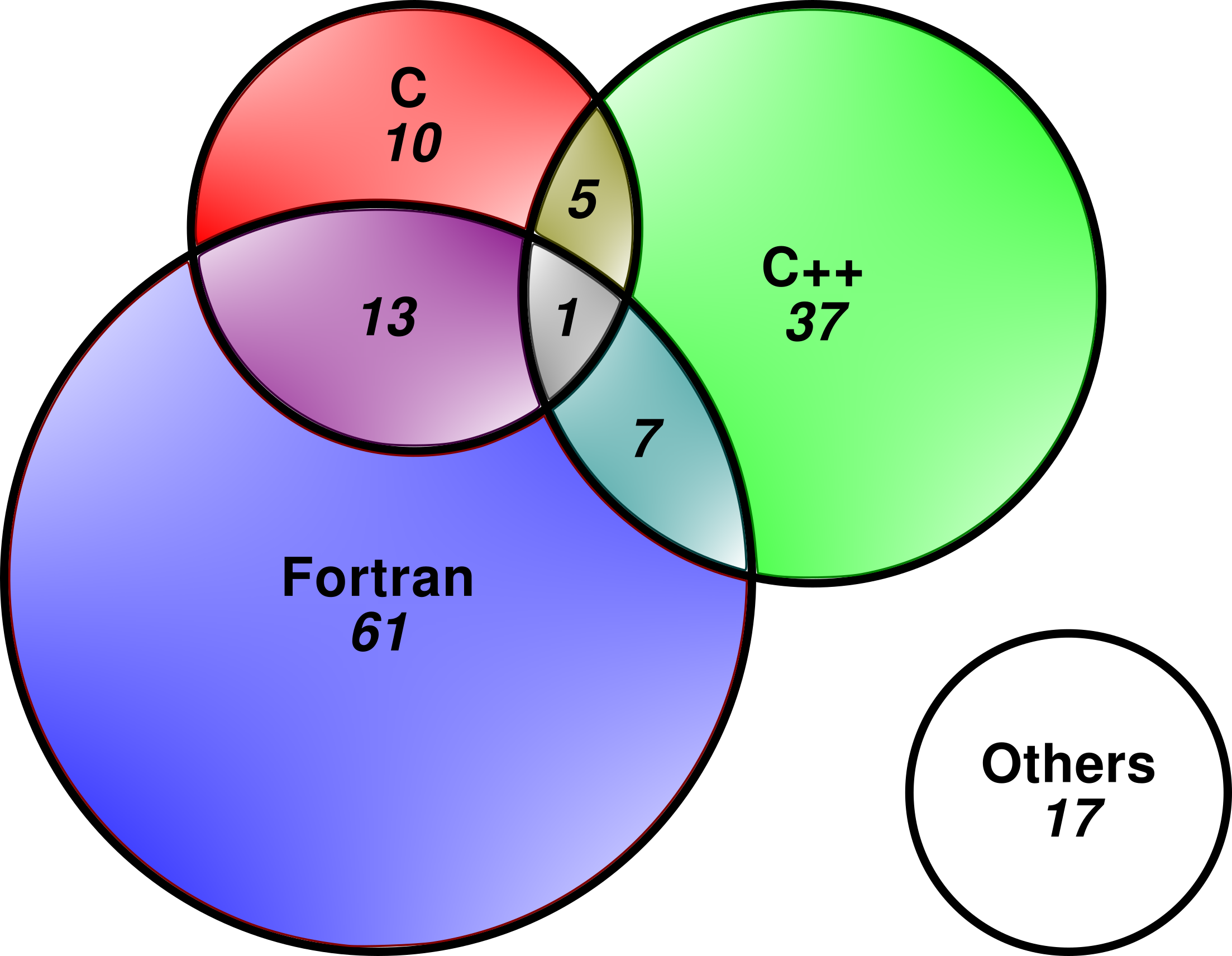 Proportional venn diagram excel and find 100 ideas venn diagrams not only fortran and mpi pop u0027s view of hpc software in europe www pooptronica