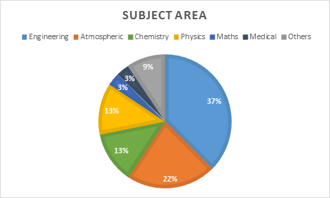subject area chart