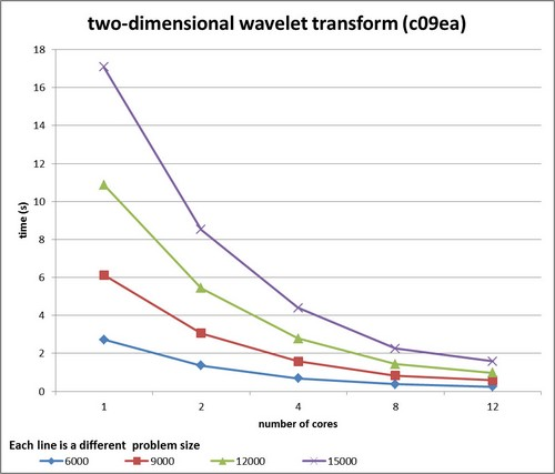 two dimensional wavelet transform (c09ea) graph