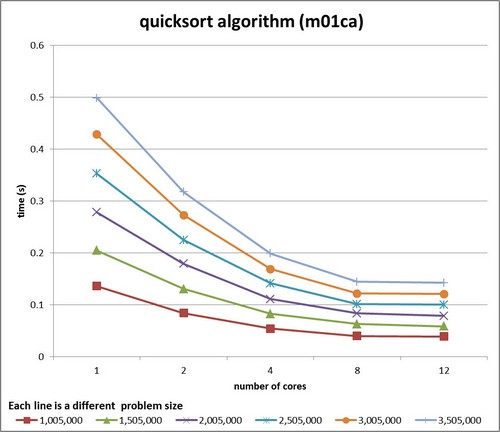 quicksort Algorithm (m01ca) graph