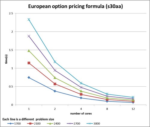 European option pricing formula (s30aa) graph