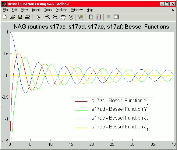 Graph of Bessel Functions Using NAG Toolbox for MATLAB®