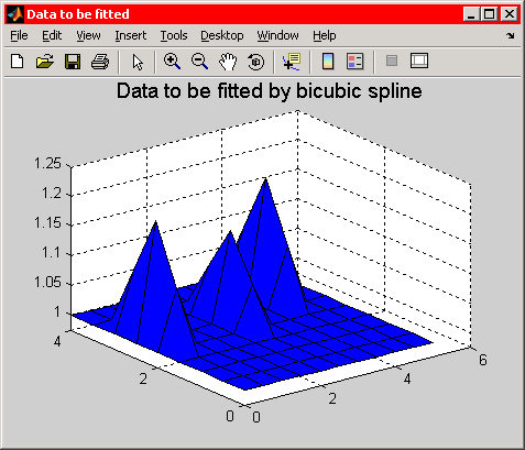 Graph of data to be fitted by bicubic spline