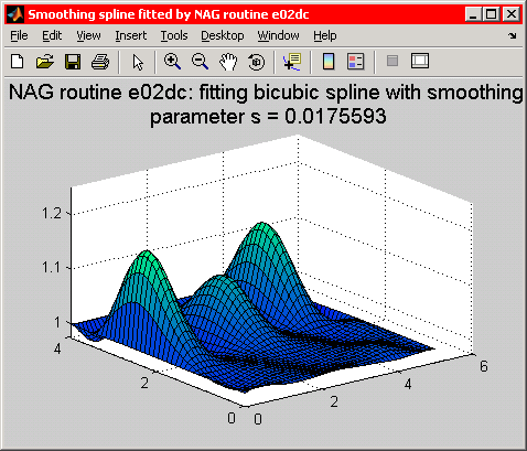 the bicubic spline evaluated on a rectangular grid